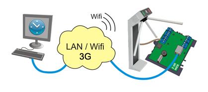 Сетевой биометрический терминал контроля доступа с турникетом