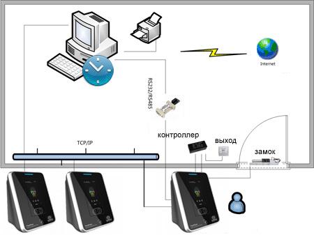 Сетевой биометрический терминал