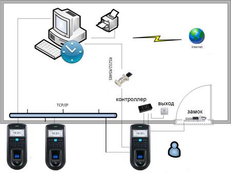 Сетевой биометрический терминал контроля доступа