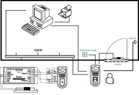 Схема монтажа контроля доступа по картам