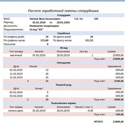 Отчет заработная плата
